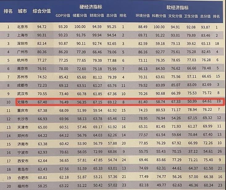 2021中国百强城市榜单